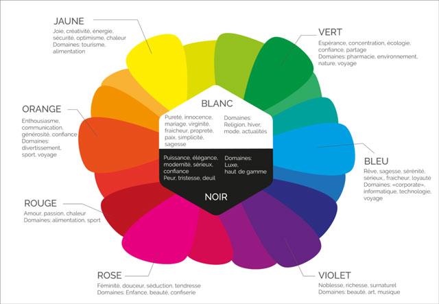 Cette image représente un shéma donnant des exemples de couleurs et leur signification principale